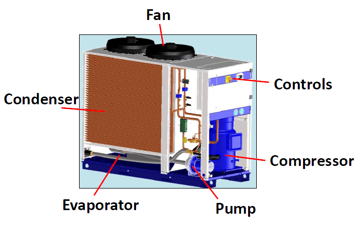 what is an industrial water chiller
